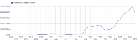 ngram - anatomically modern human