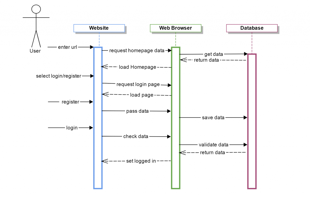 Sequence    Diagram        User  Login     Register        Be Seated