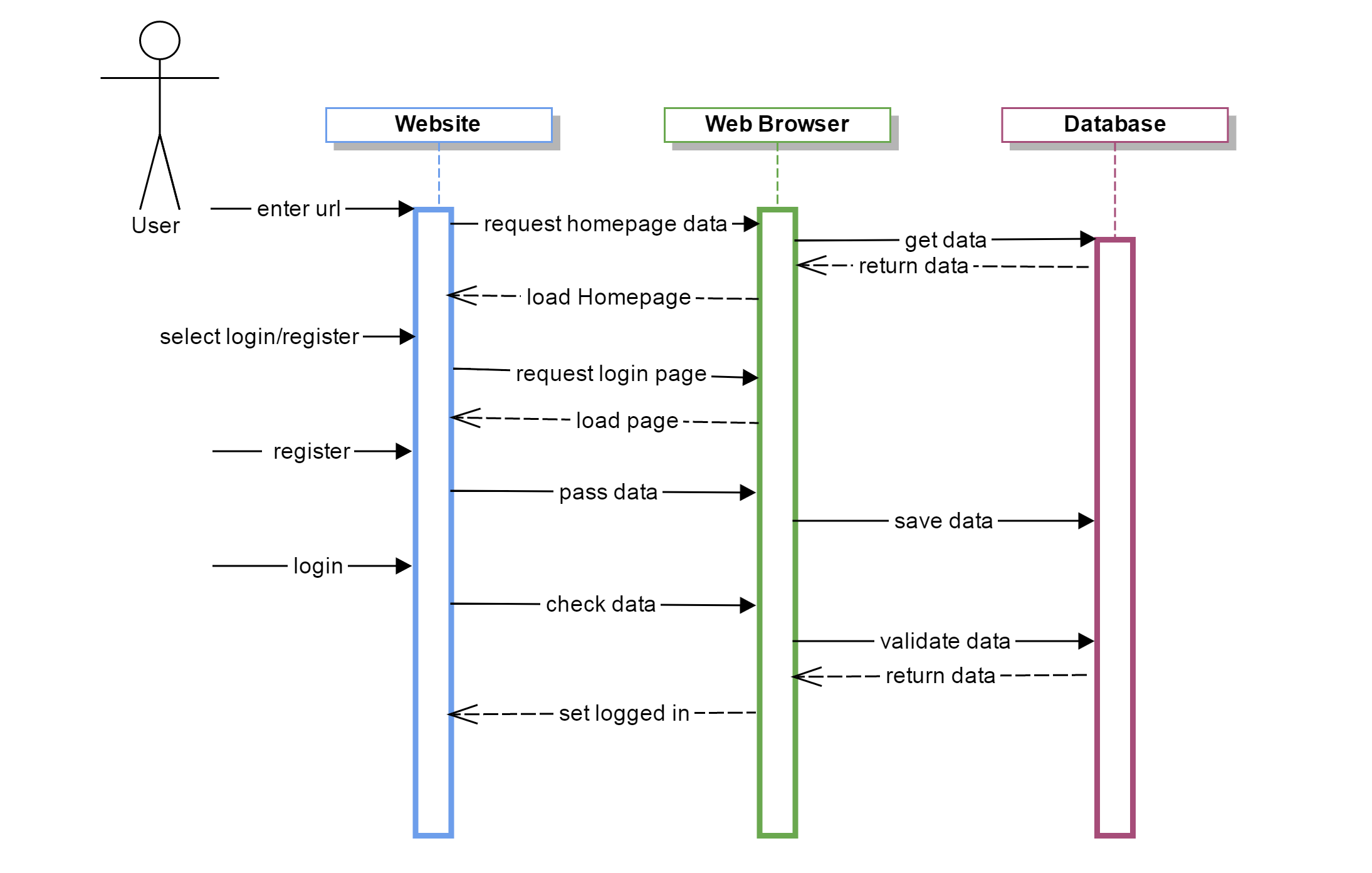 Sequence Diagram - User: Login / Register - Be Seated