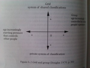 "Grid and Group Classification of Societies - from ""Small Places, Large Issues: An Introduction to Social and Cultural Anthropology"" Second Edition, by Thomas Hylland Eriksen, page 82."