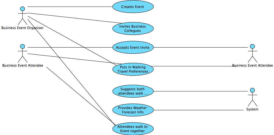 Uml diagrams critical mass this is the use case scenario and matching uml diagram for an academic event ccuart