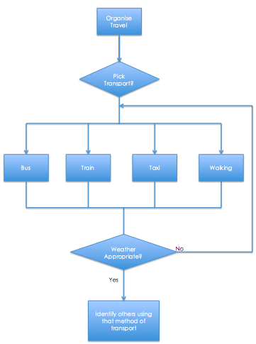 System Flow Diagram Sami Critical Mass