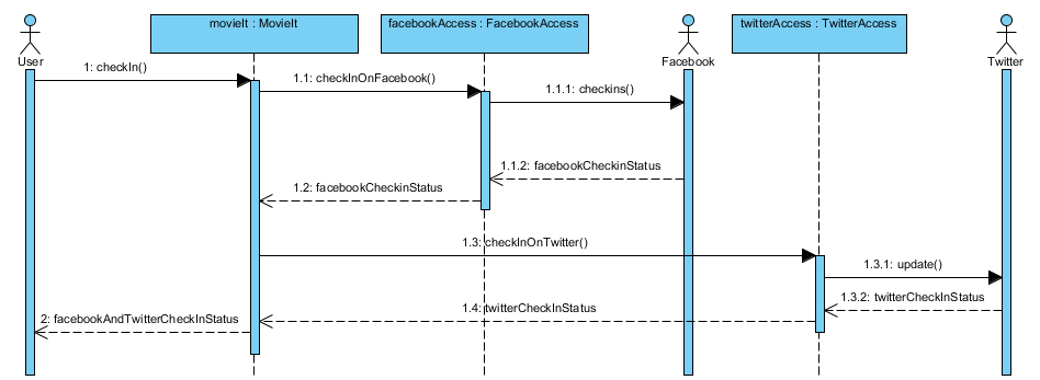 the movieit system in uml  updated   u00ab cybertube facebook authentication sequence diagram facebook user authentication sequence diagram