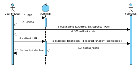 The Movieit System In Uml  Updated   U00ab Cybertube
