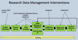 Research Data Management Interventions at Oxford University