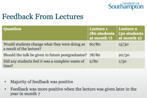Mark Scott et al, #idcc13 slide 13, Feedback From Lectures