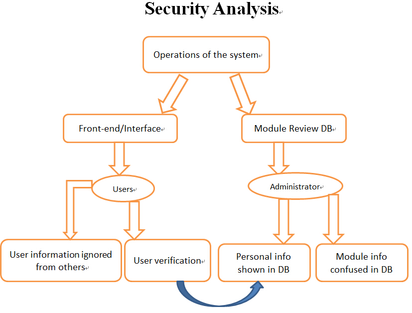Security Analysis Of System Requirements And Design