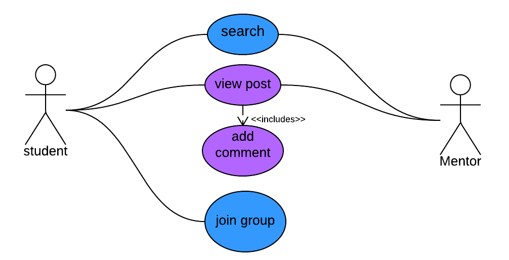 Use case diagram and description use case id ucdvc200 ccuart Choice Image