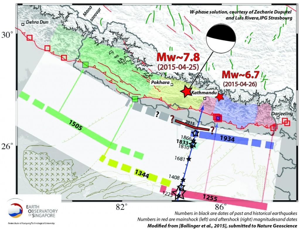 History of previous major earthquakes near Nepal and along the Himalayan frontal system.