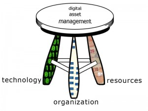 Cornell University's three-legged stool model of digital asset management