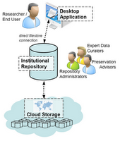 From the desktop to the cloud, via a repository