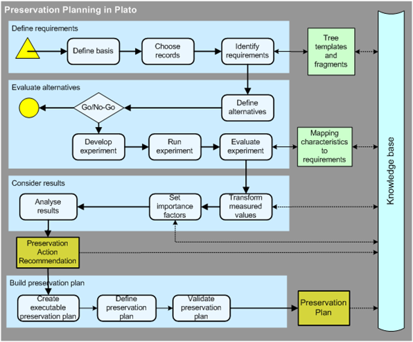 Preservation planning workflow with Plato