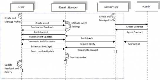 Uml Sequence Diagram Of The Event Management Application