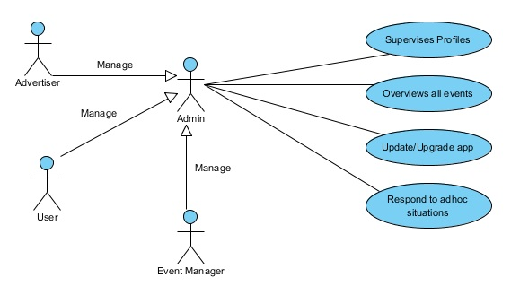 Uml use case diagram for admin mage 2 the use case diagram for admin is as follows ccuart Images
