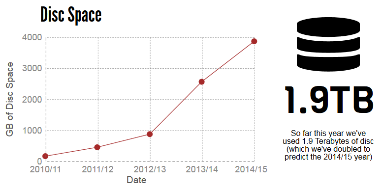 So far this year we've used 1.9 Terabytes of disc (which we've doubled to predict the 2014/15 year)