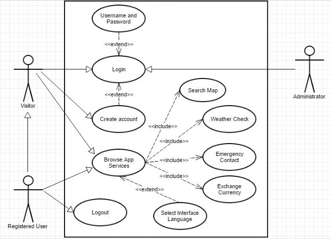 Use case diagram the one percent use case diagram ccuart Choice Image