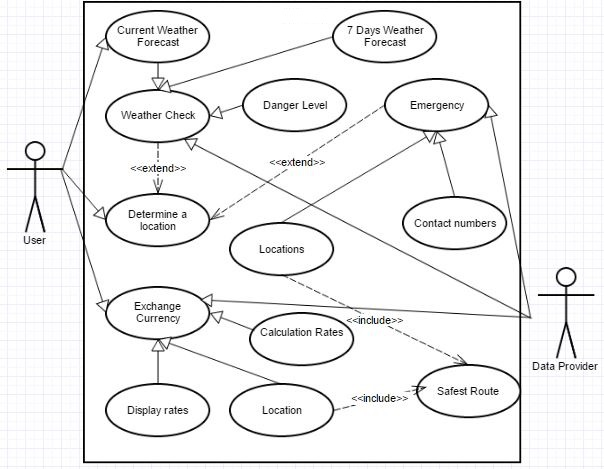 Use case diagram for foreign trading system