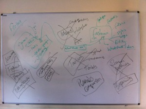 Our idea process - a cloud of themes on a whiteboard, crossed off as we eliminate them.