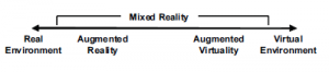 Figure 3: mixed reality classifications [9]
