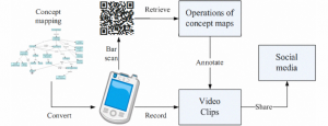 Figure 3: How QR codes were used to support collaborative learning [1]