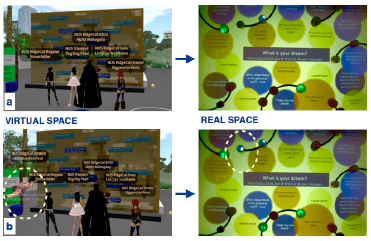 Figure 8: the virtual message wall and the real message wall to promote social communication between the two worlds [6]