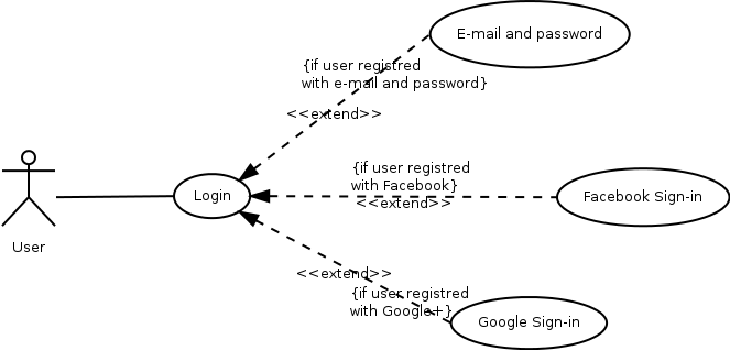 Use cases login image ccuart Images