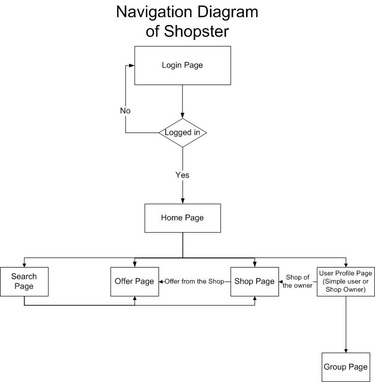 Navigation Diagram