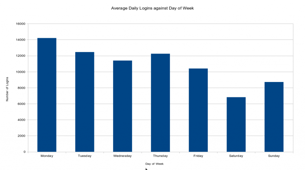 Average Daily Logins against Day of Week
