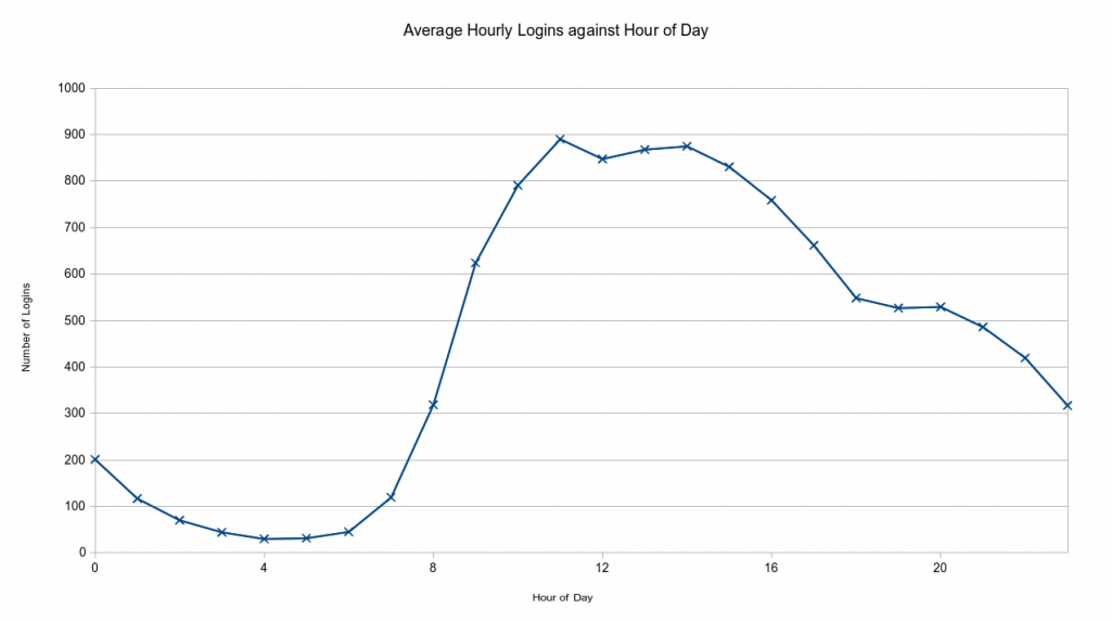 Average Hourly Logins against Hour of Day