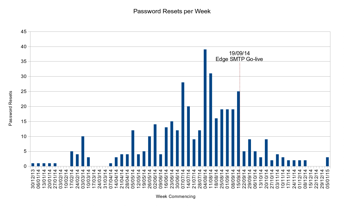 Password Resets per Week