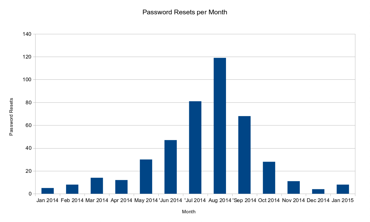 Password Resets per Month