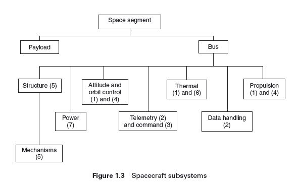 From: Spacecraft systems engineering by Fortescue et al.