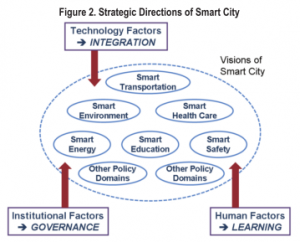 The three actors of Smart City: Technology, Governance, Humans [2]