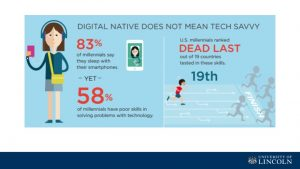 Digital native does not mean tech-savvy