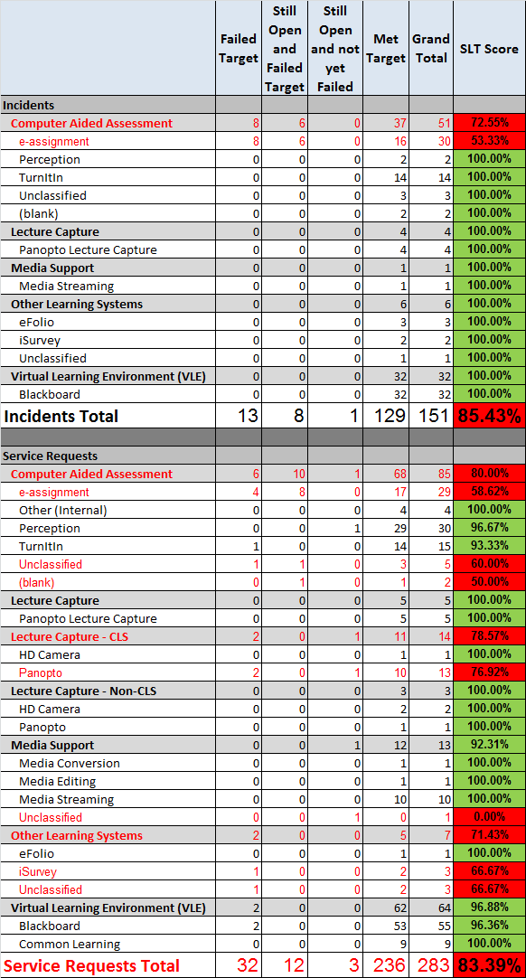 2013-12-ticket_stats