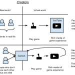 A gaming experience social network? A user perspective