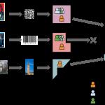 A virtual world social network? A user perspective