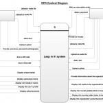 Context-level data flow diagram