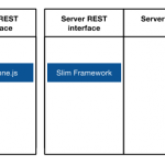 Design Patterns, Libraries and APIs
