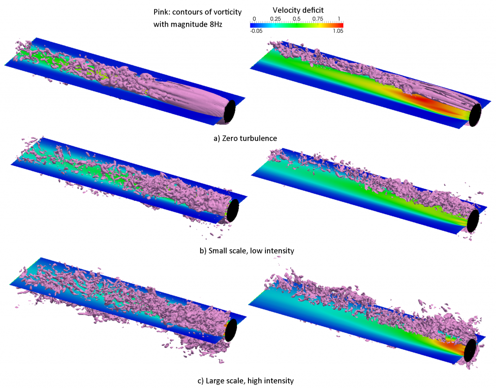 The effects of ambient turbulence on an actuator disc representation of a tidal turbine.