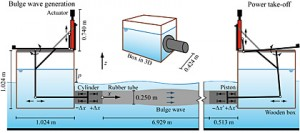 Fig. 4 - Test set-up at the DHI with bulge wave generator (left), 6.93 m long tube and power take-off (right).