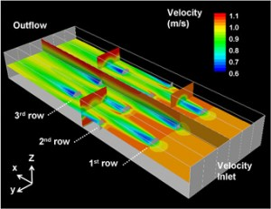 Fig. 7 - Predicted velocity field around 3 rows of marine current turbines.