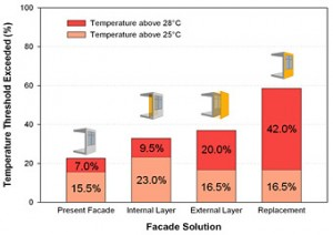 Fig. 2 - Refurbishment options for a 1960's office building (in the foreground of Figure 1): occupied time of the case study office in which the room temperature exceeds 25°C / 28°C.