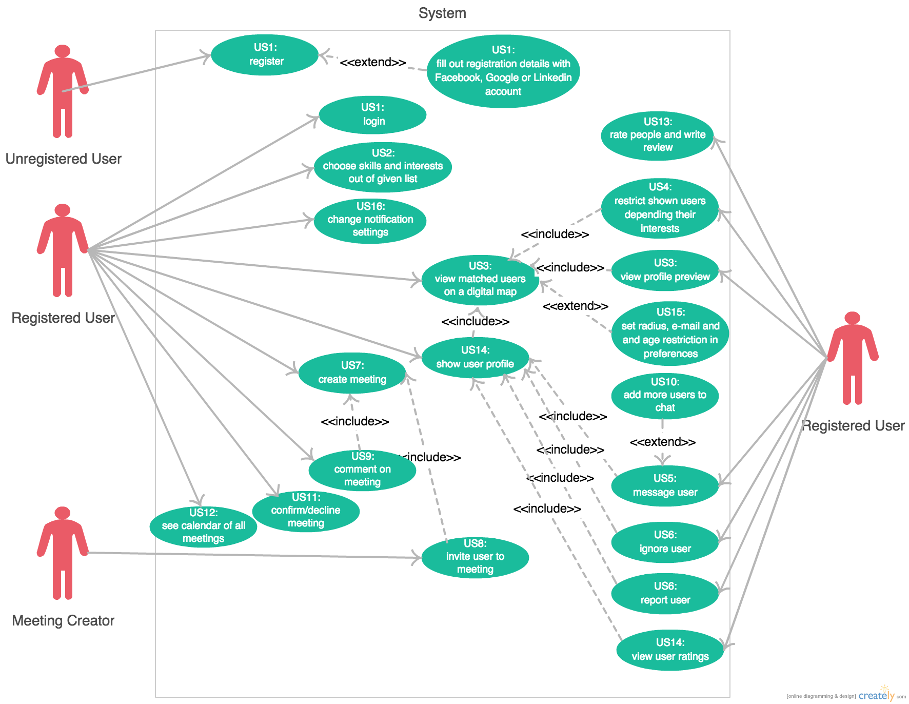 create a use case diagram for the crm system following gu The narrative must provide more elements than a simple sequence of user to system interactions the following elements constitute accompanying use case diagram.